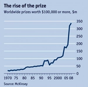 a1 Fracking X prize graph 300x297 FRACKING Revisited:  What lies ahead (or beneath) and the idea of a FRACKING CHALLENGE